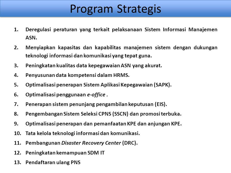 Program Strategis 1.Deregulasi peraturan yang terkait pelaksanaan Sistem Informasi Manajemen ASN. 2.Menyiapkan kapasitas dan kapabilitas manajemen sis