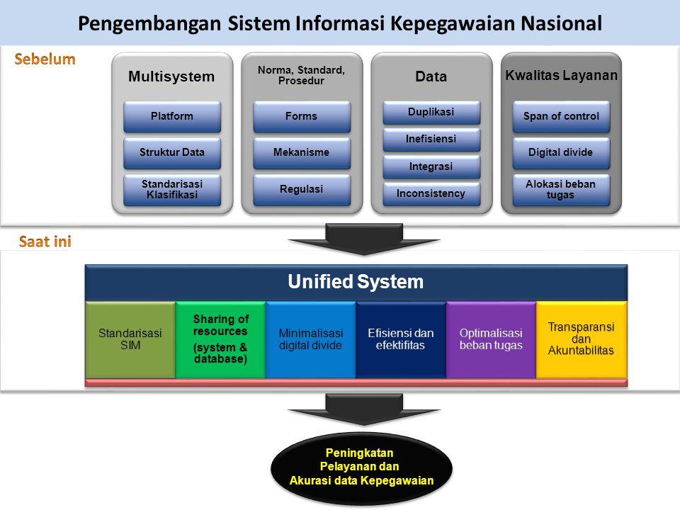 Peningkatan Pelayanan dan Akurasi data Kepegawaian Peningkatan Pelayanan dan Akurasi data Kepegawaian Pengembangan Sistem Informasi Kepegawaian Nasion