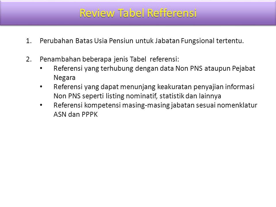 Review Tabel Refferensi 1.Perubahan Batas Usia Pensiun untuk Jabatan Fungsional tertentu. 2.Penambahan beberapa jenis Tabel referensi: Referensi yang