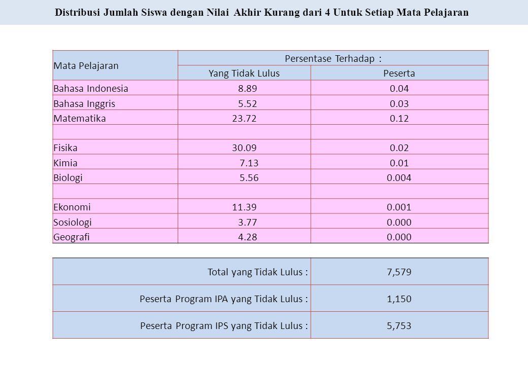 Mata Pelajaran Persentase Terhadap : Yang Tidak LulusPeserta Bahasa Indonesia 8.890.04 Bahasa Inggris 5.520.03 Matematika23.720.12 Fisika30.090.02 Kim