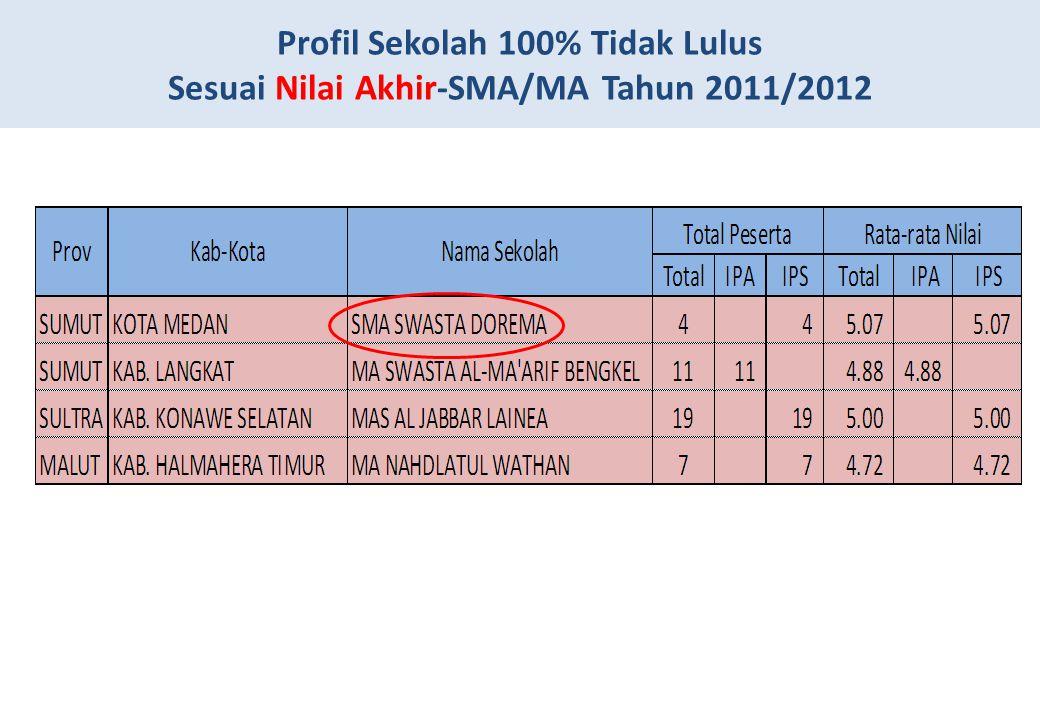Profil Sekolah 100% Tidak Lulus Sesuai Nilai Akhir-SMA/MA Tahun 2011/2012