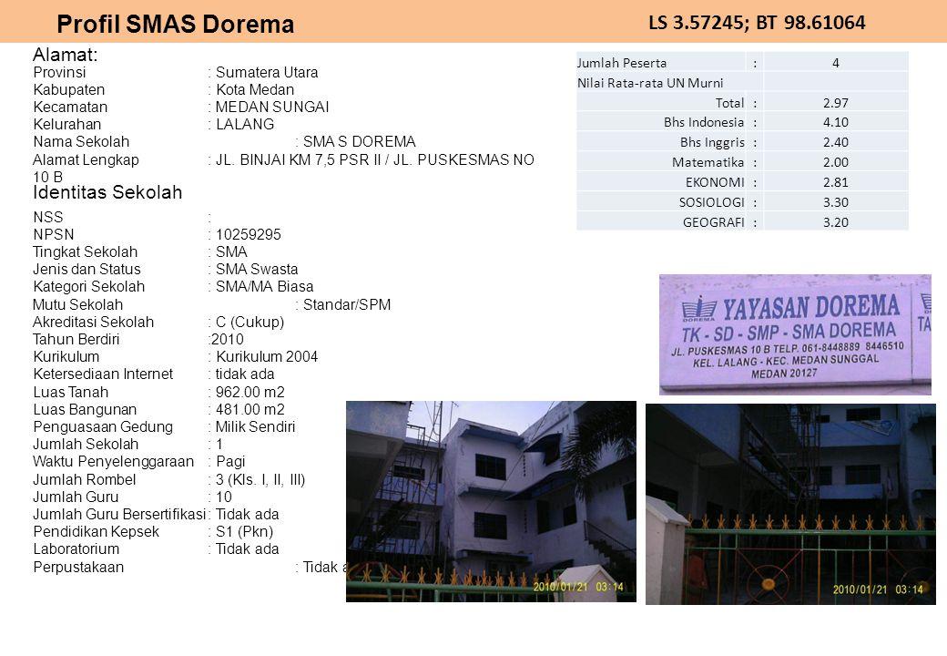 LS 3.57245; BT 98.61064 Alamat: Identitas Sekolah Profil SMAS Dorema Provinsi: Sumatera Utara Kabupaten: Kota Medan Kecamatan: MEDAN SUNGAI Kelurahan: