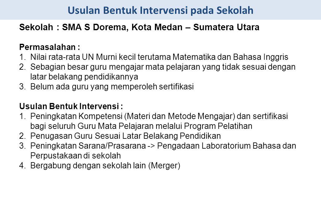Usulan Bentuk Intervensi pada Sekolah Sekolah : SMA S Dorema, Kota Medan – Sumatera Utara Permasalahan : 1.Nilai rata-rata UN Murni kecil terutama Mat