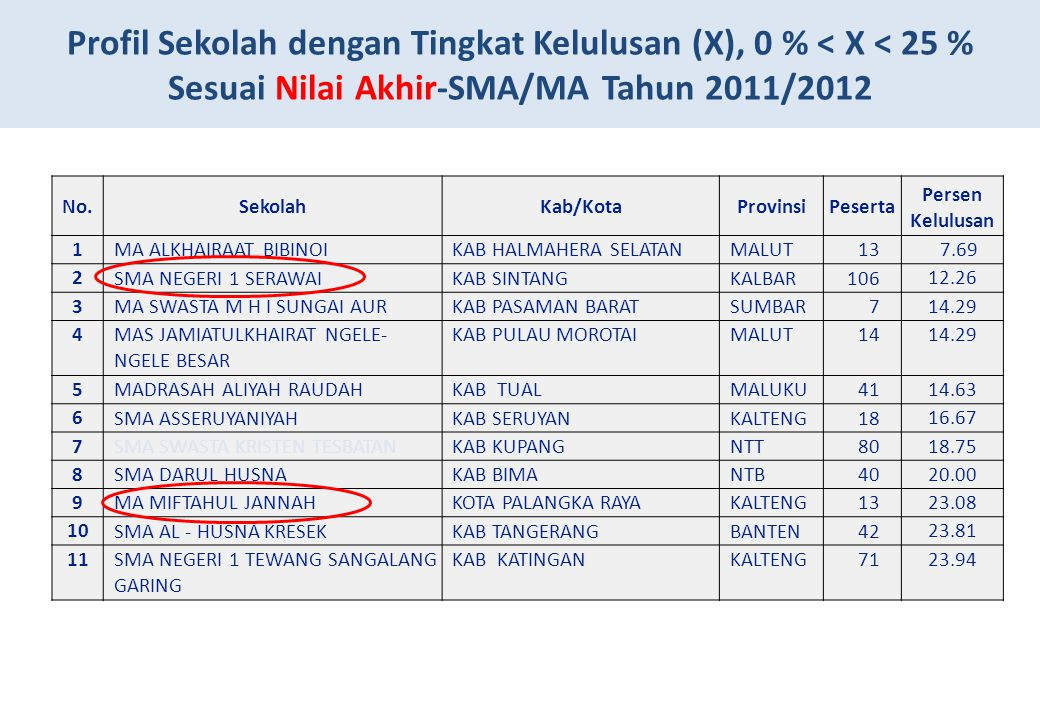 Profil Sekolah dengan Tingkat Kelulusan (X), 0 % < X < 25 % Sesuai Nilai Akhir-SMA/MA Tahun 2011/2012 No.SekolahKab/KotaProvinsiPeserta Persen Kelulus