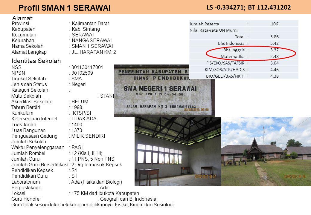 LS -0.334271; BT 112.431202 Alamat: Identitas Sekolah Profil SMAN 1 SERAWAI Provinsi : Kalimantan Barat Kabupaten : Kab. Sintang Kecamatan : SERAWAI K