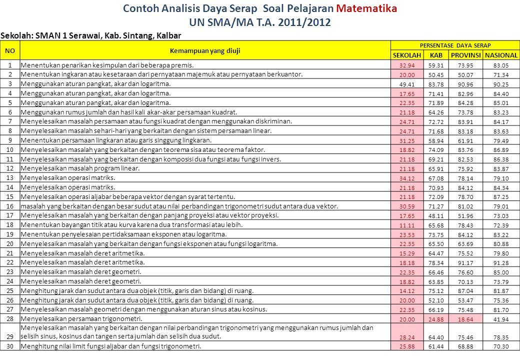 Contoh Analisis Daya Serap Soal Pelajaran Matematika UN SMA/MA T.A. 2011/2012 Sekolah: SMAN 1 Serawai, Kab. Sintang, Kalbar NOKemampuan yang diuji PER