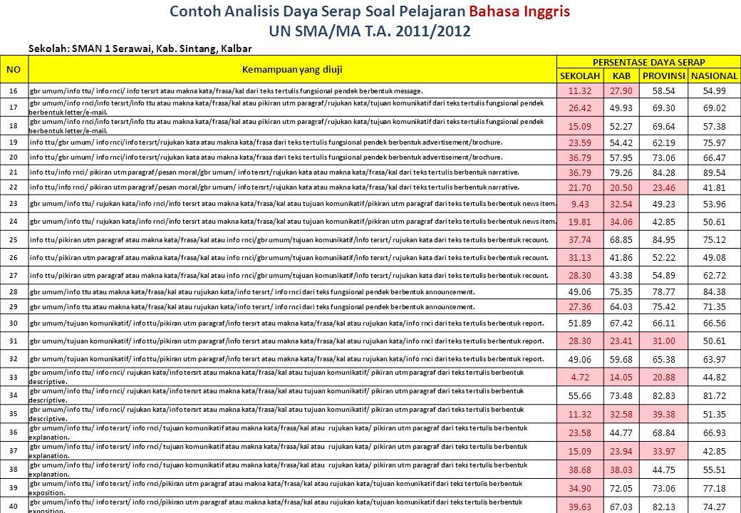 Contoh Analisis Daya Serap Soal Pelajaran Bahasa Inggris UN SMA/MA T.A. 2011/2012 Sekolah: SMAN 1 Serawai, Kab. Sintang, Kalbar NOKemampuan yang diuji