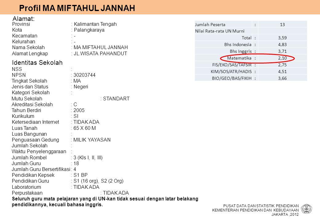 Alamat: Identitas Sekolah Profil MA MIFTAHUL JANNAH PUSAT DATA DAN STATISTIK PENDIDIKAN KEMENTERIAN PENDIDIKAN DAN KEBUDAYAAN JAKARTA,2012 Provinsi :