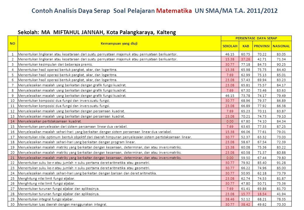 Contoh Analisis Daya Serap Soal Pelajaran Matematika UN SMA/MA T.A. 2011/2012 Sekolah: MA MIFTAHUL JANNAH, Kota Palangkaraya, Kalteng NOKemampuan yang