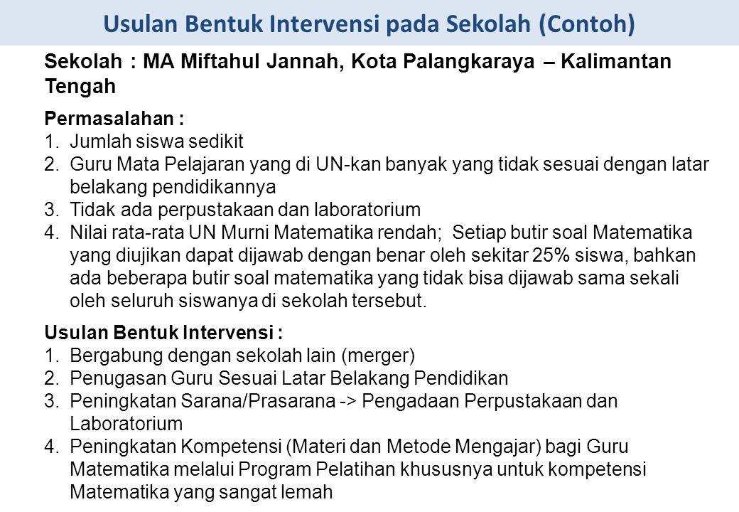 Usulan Bentuk Intervensi pada Sekolah (Contoh) Sekolah : MA Miftahul Jannah, Kota Palangkaraya – Kalimantan Tengah Permasalahan : 1.Jumlah siswa sedik
