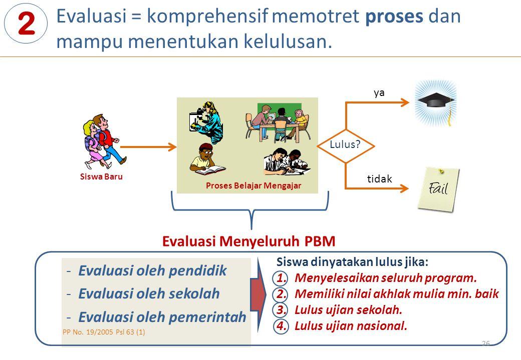 Evaluasi = komprehensif memotret proses dan mampu menentukan kelulusan. 2 Proses Belajar Mengajar Siswa Baru Evaluasi Menyeluruh PBM Lulus? ya tidak -