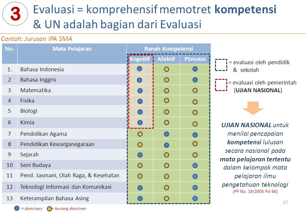 Evaluasi = komprehensif memotret kompetensi & UN adalah bagian dari Evaluasi 3 No.Mata PelajaranRanah Kompetensi KognitifAfektifPSmotor 1.Bahasa Indon