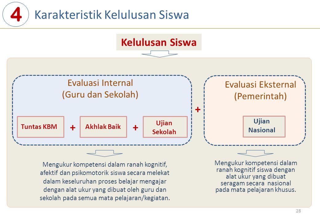 Karakteristik Kelulusan Siswa 4 Evaluasi Internal (Guru dan Sekolah) Evaluasi Eksternal (Pemerintah) Tuntas KBMAkhlak Baik Ujian Sekolah Ujian Nasiona