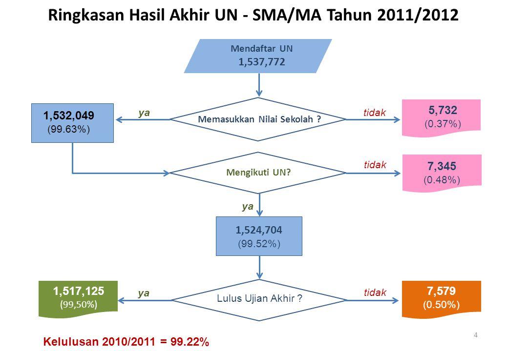 Mendaftar UN 1,537,772 Lulus Ujian Akhir ? 1,517,125 (99,50%) 7,579 (0.50%) Memasukkan Nilai Sekolah ? Mengikuti UN? tidak 5,732 (0.37%) 7,345 (0.48%)