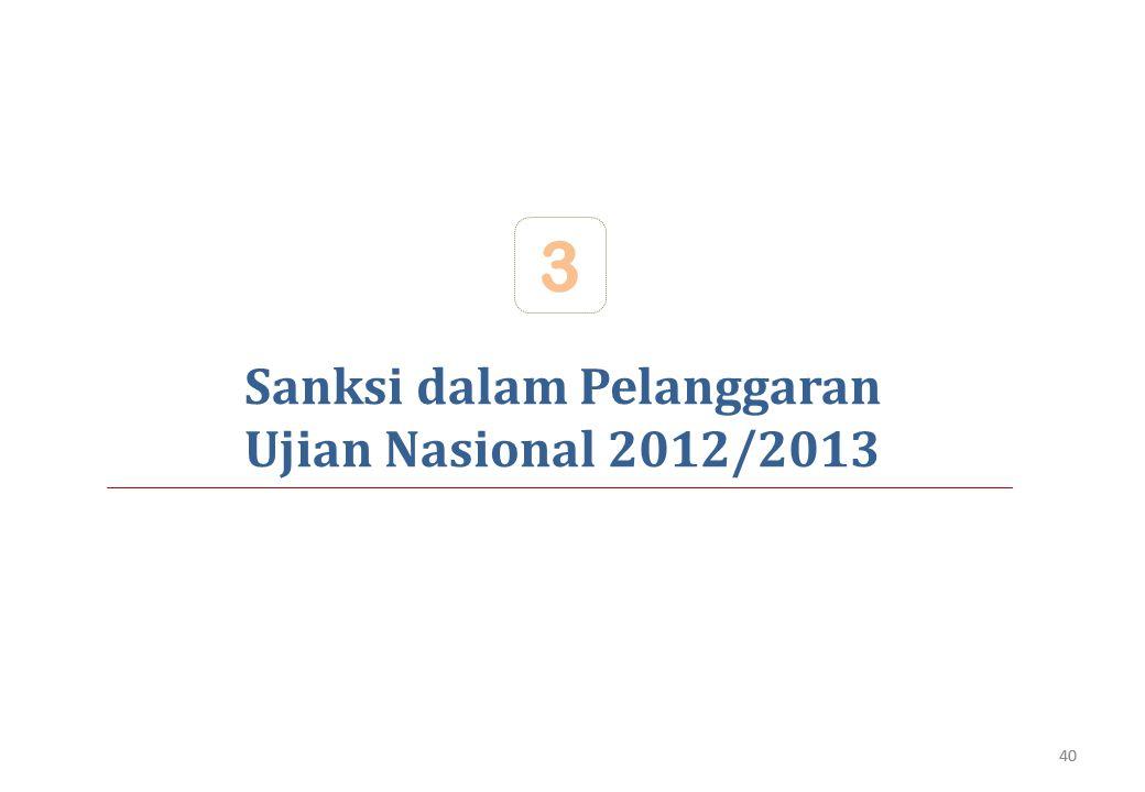 Sanksi dalam Pelanggaran Ujian Nasional 2012/2013 3 40