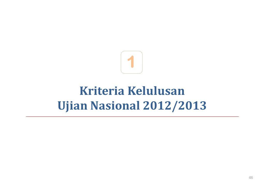 Kriteria Kelulusan Ujian Nasional 2012/2013 1 46