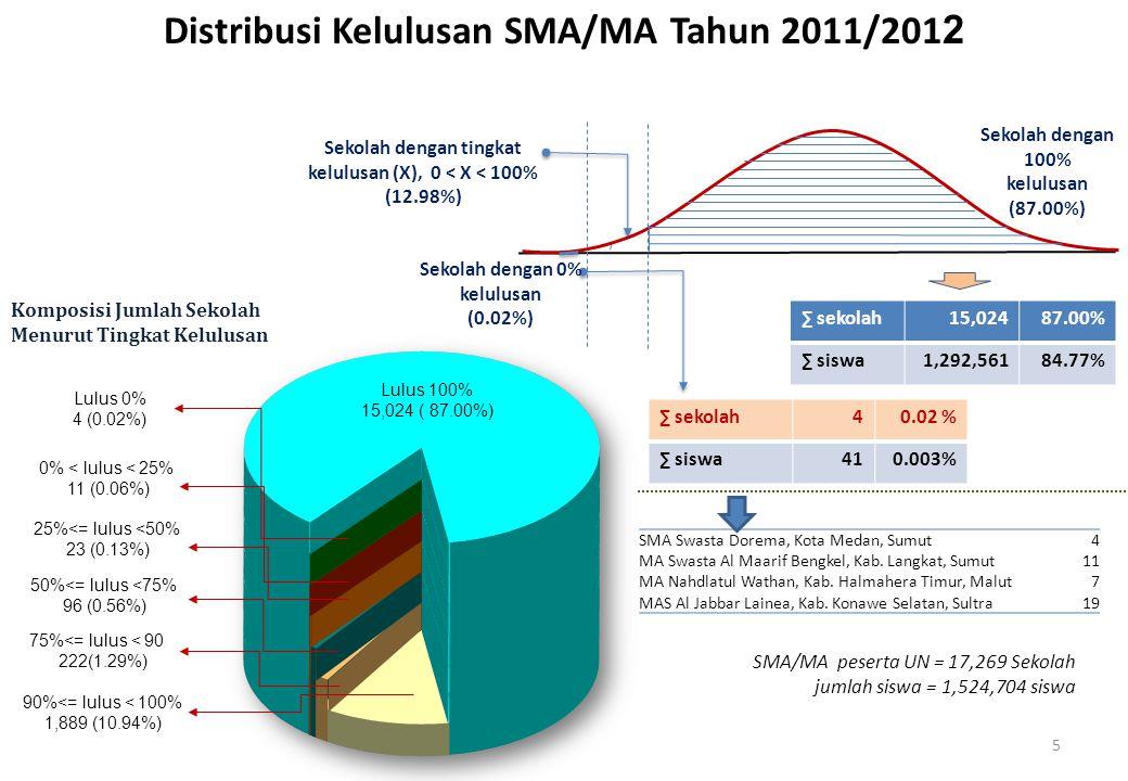 ∑ sekolah40.02 % ∑ siswa410.003% ∑ sekolah15,02487.00% ∑ siswa1,292,56184.77% Distribusi Kelulusan SMA/MA Tahun 2011/201 2 Komposisi Jumlah Sekolah Me