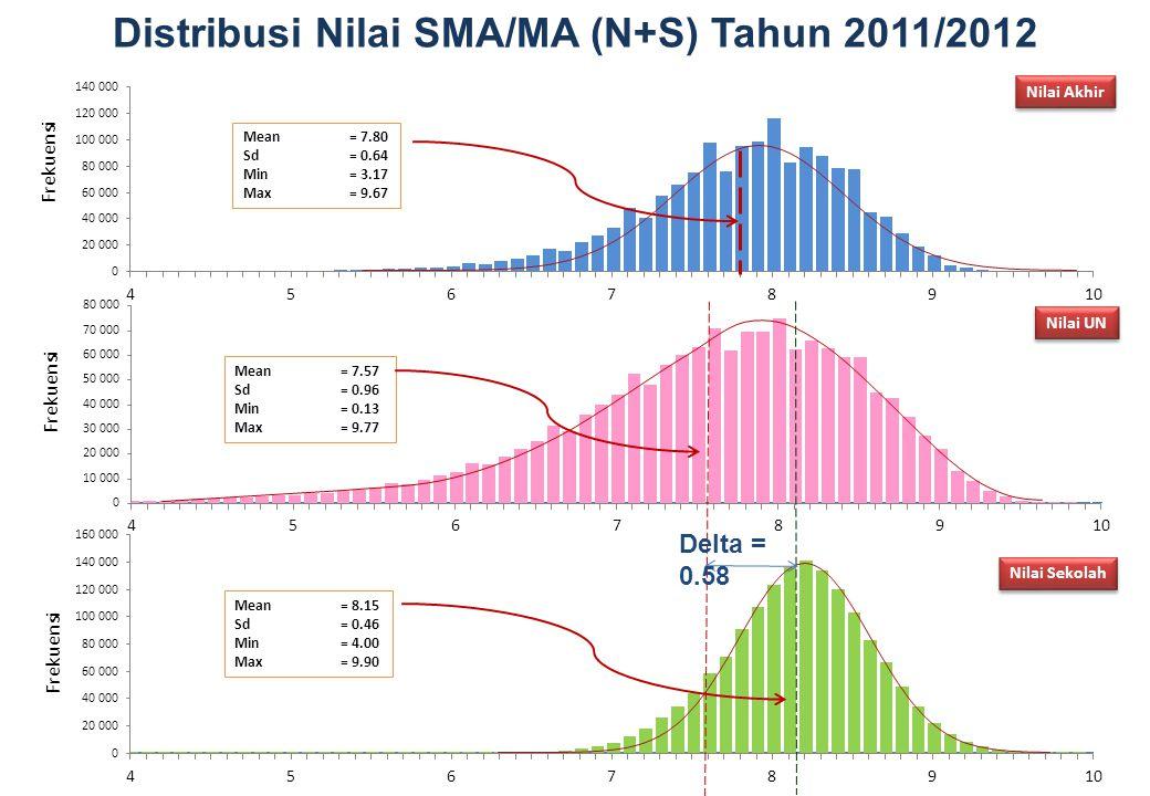 Distribusi Nilai SMA/MA (N+S) Tahun 2011/2012 Nilai UN Nilai Sekolah Nilai Akhir Frekuensi Mean= 7.57 Sd= 0.96 Min= 0.13 Max= 9.77 Mean= 8.15 Sd= 0.46