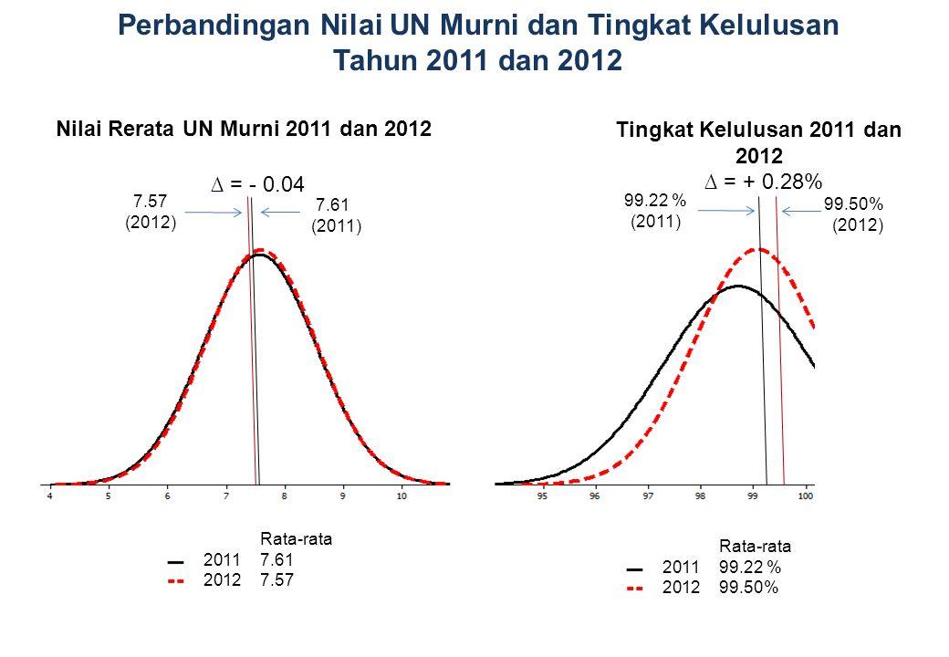 Rata-rata 2011 99.22 % 2012 99.50% 99.22 % (2011) 99.50% (2012) ∆ = + 0.28% 7.57 (2012) 7.61 (2011) Rata-rata 2011 7.61 2012 7.57 ∆ = - 0.04 Nilai Rer