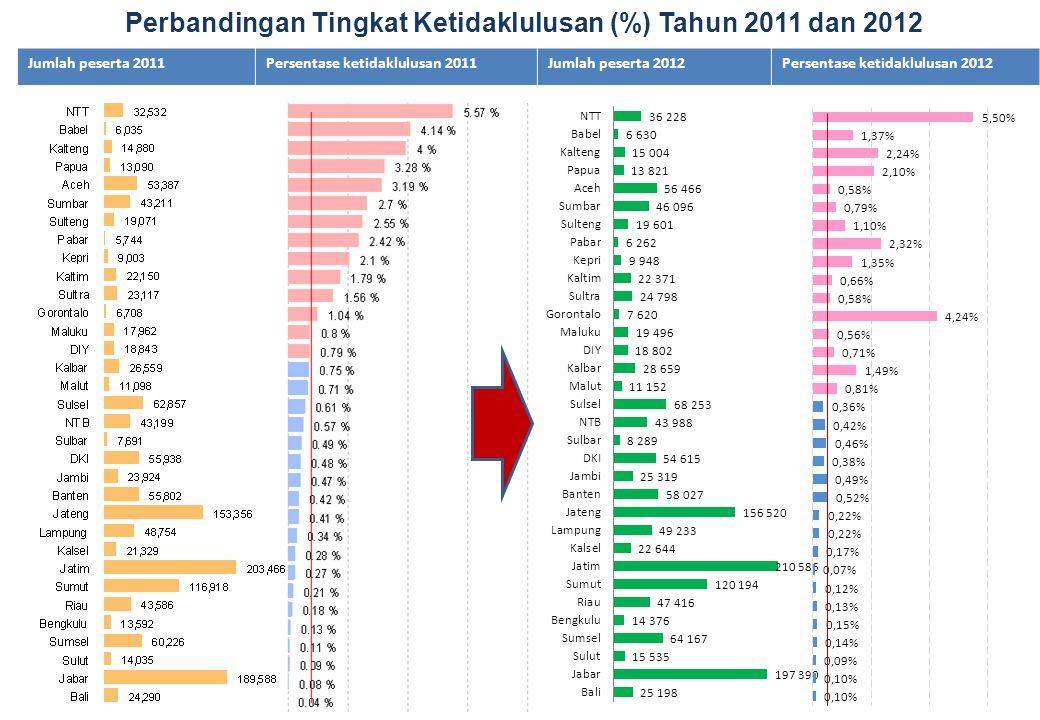 Jumlah peserta 2011Persentase ketidaklulusan 2011Jumlah peserta 2012Persentase ketidaklulusan 2012 Perbandingan Tingkat Ketidaklulusan (%) Tahun 2011