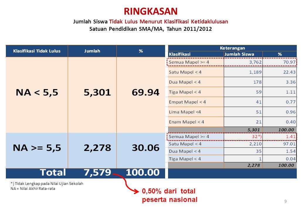 9 RINGKASAN Jumlah Siswa Tidak Lulus Menurut Klasifikasi Ketidaklulusan Satuan Pendidikan SMA/MA, Tahun 2011/2012 *) Tidak Lengkap pada Nilai Ujian Se