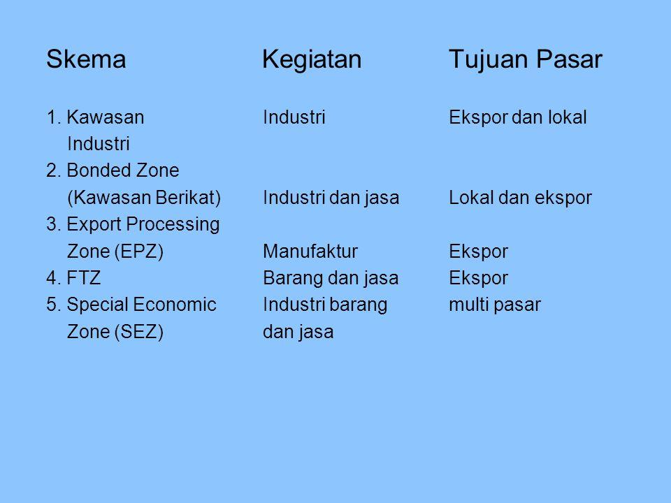 Skema KegiatanTujuan Pasar 1.Kawasan IndustriEkspor dan lokal Industri 2.