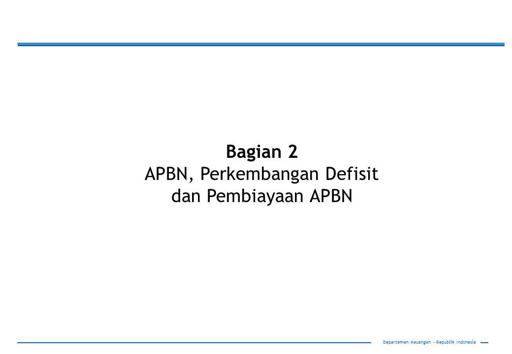 Bagian 2 APBN, Perkembangan Defisit dan Pembiayaan APBN