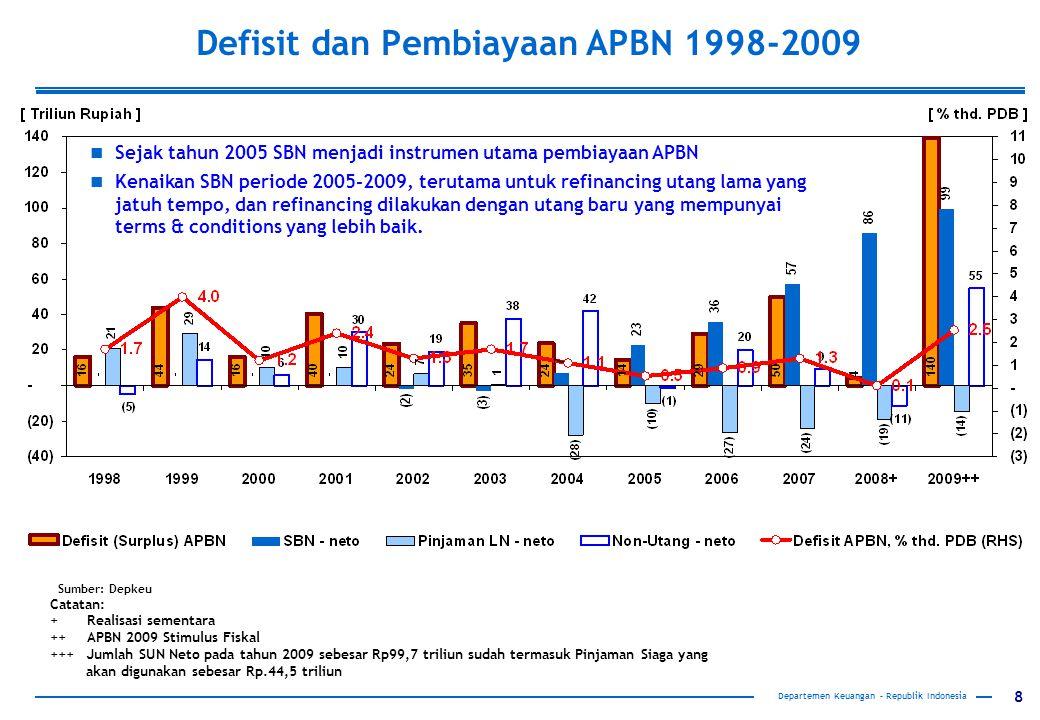 8 Catatan: + Realisasi sementara ++ APBN 2009 Stimulus Fiskal +++ Jumlah SUN Neto pada tahun 2009 sebesar Rp99,7 triliun sudah termasuk Pinjaman Siaga yang akan digunakan sebesar Rp.44,5 triliun Sumber: Depkeu Sejak tahun 2005 SBN menjadi instrumen utama pembiayaan APBN Kenaikan SBN periode 2005-2009, terutama untuk refinancing utang lama yang jatuh tempo, dan refinancing dilakukan dengan utang baru yang mempunyai terms & conditions yang lebih baik.