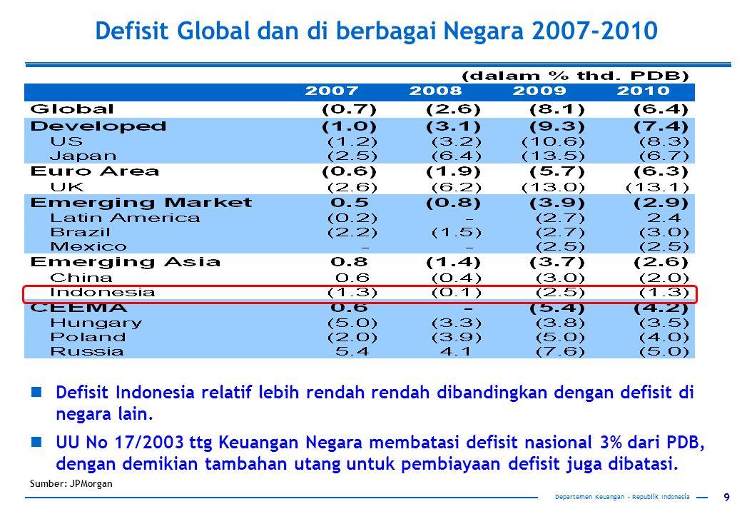 9 Departemen Keuangan – Republik Indonesia Defisit Global dan di berbagai Negara 2007-2010 Sumber: JPMorgan Defisit Indonesia relatif lebih rendah ren