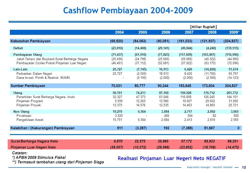 10 Cashflow Pembiayaan 2004-2009 Departemen Keuangan – Republik Indonesia [Miliar Rupiah] Catatan: *) APBN 2009 Stimulus Fiskal **) Termasuk tambahan utang dari Pinjaman Siaga Realisasi Pinjaman Luar Negeri Neto NEGATIF