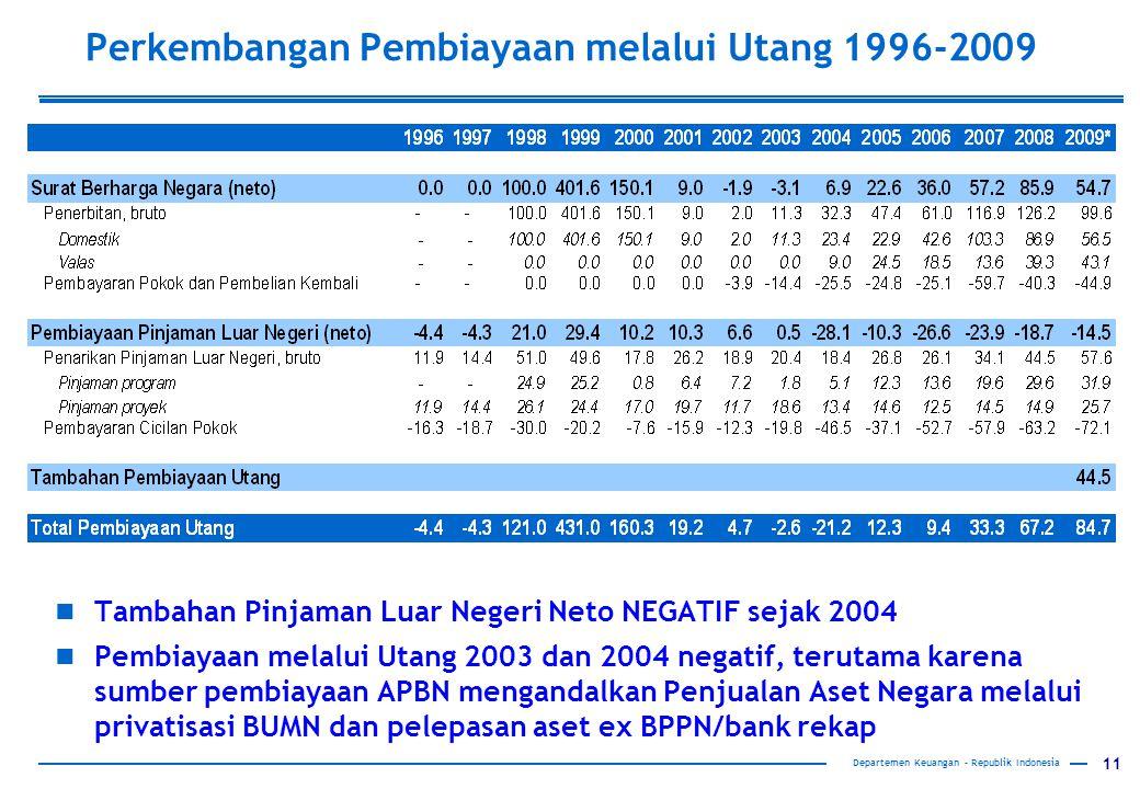 11 Departemen Keuangan – Republik Indonesia Perkembangan Pembiayaan melalui Utang 1996-2009 Tambahan Pinjaman Luar Negeri Neto NEGATIF sejak 2004 Pembiayaan melalui Utang 2003 dan 2004 negatif, terutama karena sumber pembiayaan APBN mengandalkan Penjualan Aset Negara melalui privatisasi BUMN dan pelepasan aset ex BPPN/bank rekap