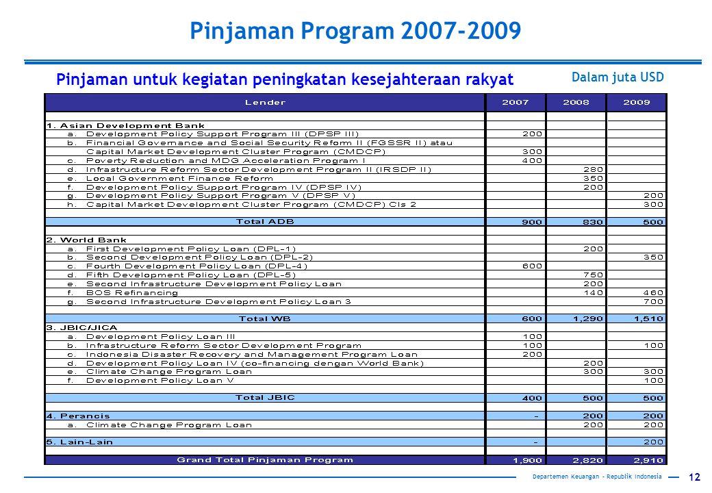 12 Pinjaman Program 2007-2009 Departemen Keuangan – Republik Indonesia Dalam juta USD Pinjaman untuk kegiatan peningkatan kesejahteraan rakyat