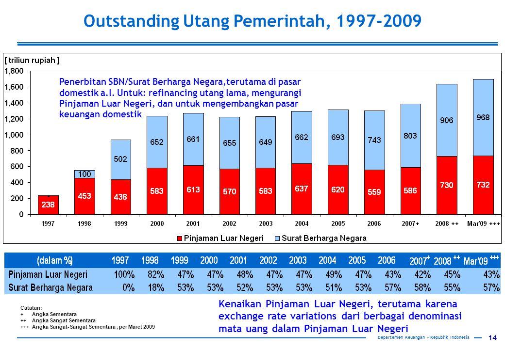 14 Departemen Keuangan – Republik Indonesia Outstanding Utang Pemerintah, 1997-2009 Catatan: + Angka Sementara ++ Angka Sangat Sementara +++ Angka Sangat-Sangat Sementara, per Maret 2009 Penerbitan SBN/Surat Berharga Negara,terutama di pasar domestik a.l.