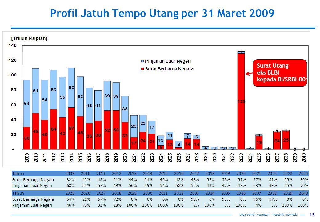 15 Departemen Keuangan – Republik Indonesia Profil Jatuh Tempo Utang per 31 Maret 2009 Surat Utang eks BLBI kepada BI/SRBI-001