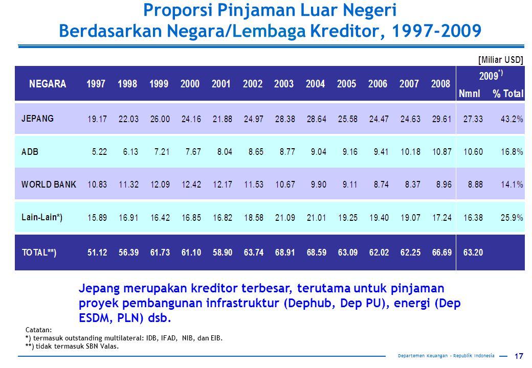 17 Departemen Keuangan – Republik Indonesia Proporsi Pinjaman Luar Negeri Berdasarkan Negara/Lembaga Kreditor, 1997-2009 *) Catatan: *) termasuk outstanding multilateral: IDB, IFAD, NIB, dan EIB.