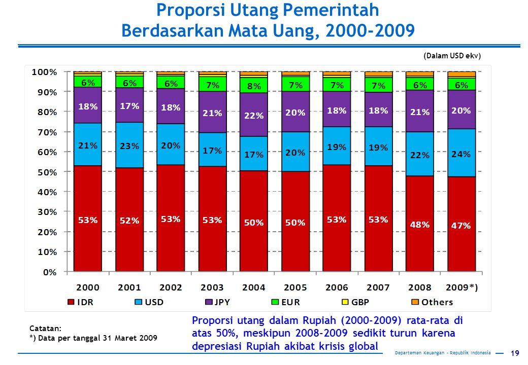 19 Departemen Keuangan – Republik Indonesia Catatan: *) Data per tanggal 31 Maret 2009 Proporsi Utang Pemerintah Berdasarkan Mata Uang, 2000-2009 (Dalam USD ekv) Proporsi utang dalam Rupiah (2000-2009) rata-rata di atas 50%, meskipun 2008-2009 sedikit turun karena depresiasi Rupiah akibat krisis global