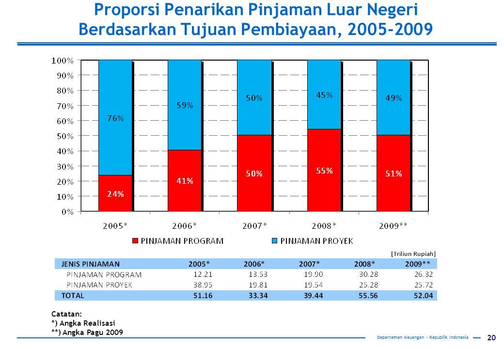 20 Proporsi Penarikan Pinjaman Luar Negeri Berdasarkan Tujuan Pembiayaan, 2005-2009 Departemen Keuangan – Republik Indonesia Catatan: *) Angka Realisasi **) Angka Pagu 2009