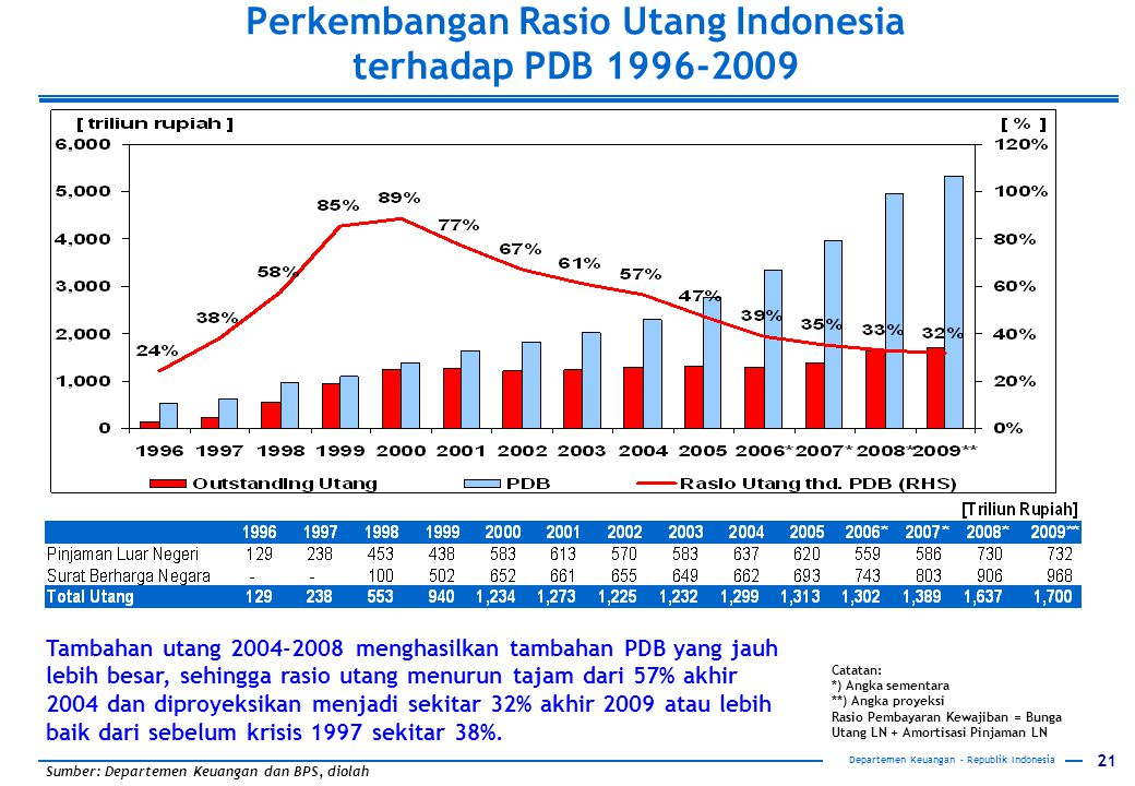 21 Departemen Keuangan – Republik Indonesia Perkembangan Rasio Utang Indonesia terhadap PDB 1996-2009 Sumber:Departemen Keuangan dan BPS, diolah Catat