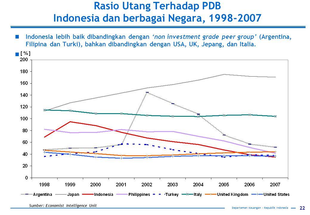 22 Departemen Keuangan – Republik Indonesia Rasio Utang Terhadap PDB Indonesia dan berbagai Negara, 1998-2007 Indonesia lebih baik dibandingkan dengan