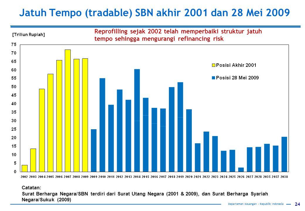 24 Departemen Keuangan – Republik Indonesia [Triliun Rupiah] Jatuh Tempo (tradable) SBN akhir 2001 dan 28 Mei 2009 Catatan: Surat Berharga Negara/SBN