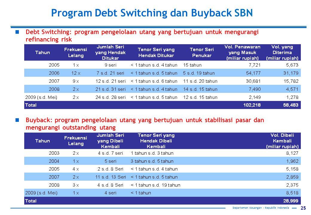 25 Program Debt Switching dan Buyback SBN Debt Switching: program pengelolaan utang yang bertujuan untuk mengurangi refinancing risk Buyback: program