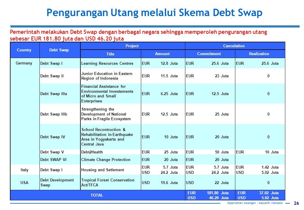 26 Departemen Keuangan – Republik Indonesia Pengurangan Utang melalui Skema Debt Swap Pemerintah melakukan Debt Swap dengan berbagai negara sehingga m