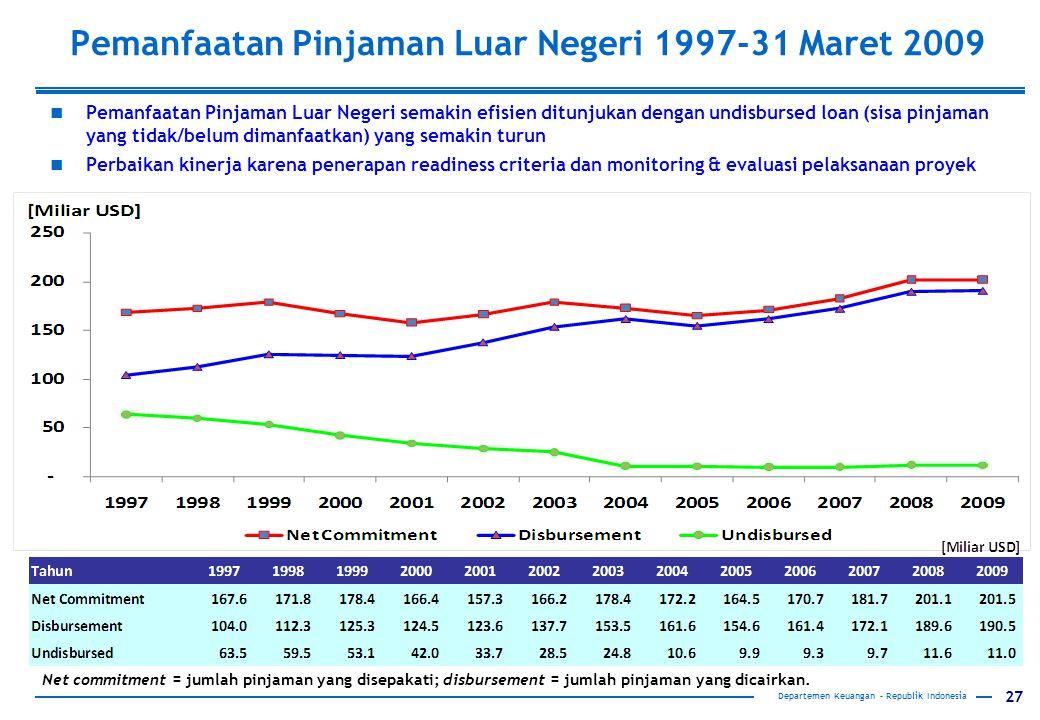 27 Departemen Keuangan – Republik Indonesia Pemanfaatan Pinjaman Luar Negeri semakin efisien ditunjukan dengan undisbursed loan (sisa pinjaman yang ti