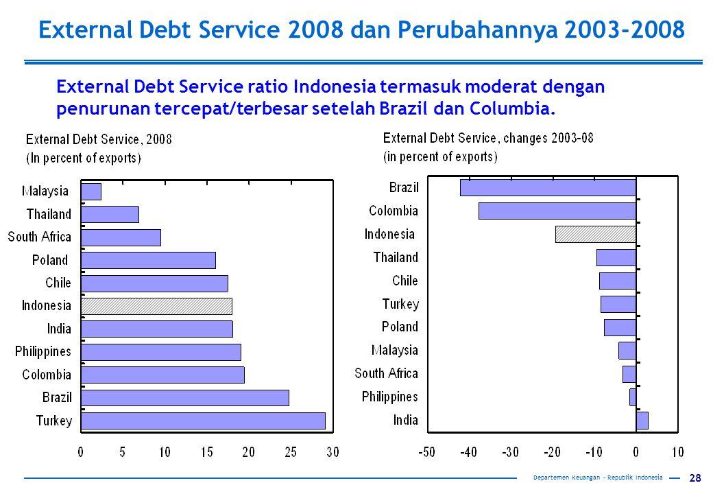 28 External Debt Service 2008 dan Perubahannya 2003-2008 External Debt Service ratio Indonesia termasuk moderat dengan penurunan tercepat/terbesar set