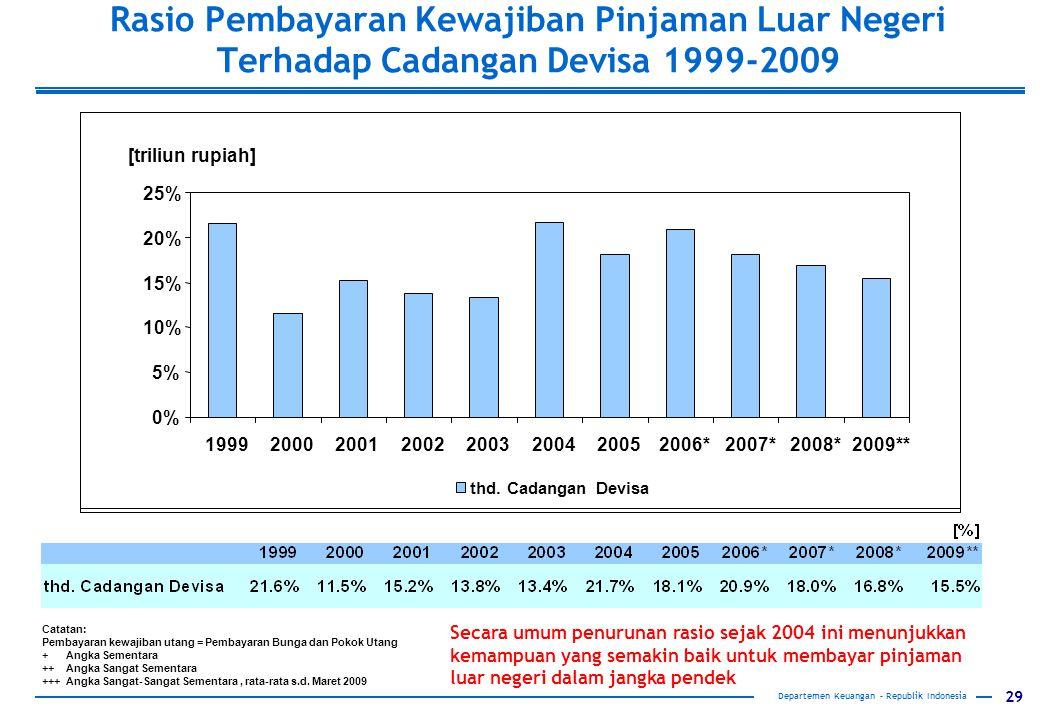 29 Departemen Keuangan – Republik Indonesia Catatan: Pembayaran kewajiban utang = Pembayaran Bunga dan Pokok Utang + Angka Sementara ++ Angka Sangat Sementara +++ Angka Sangat-Sangat Sementara, rata-rata s.d.