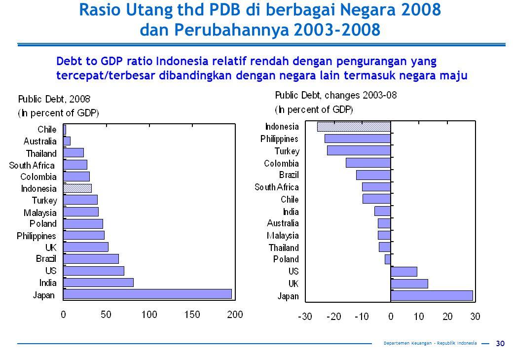 30 Rasio Utang thd PDB di berbagai Negara 2008 dan Perubahannya 2003-2008 Debt to GDP ratio Indonesia relatif rendah dengan pengurangan yang tercepat/