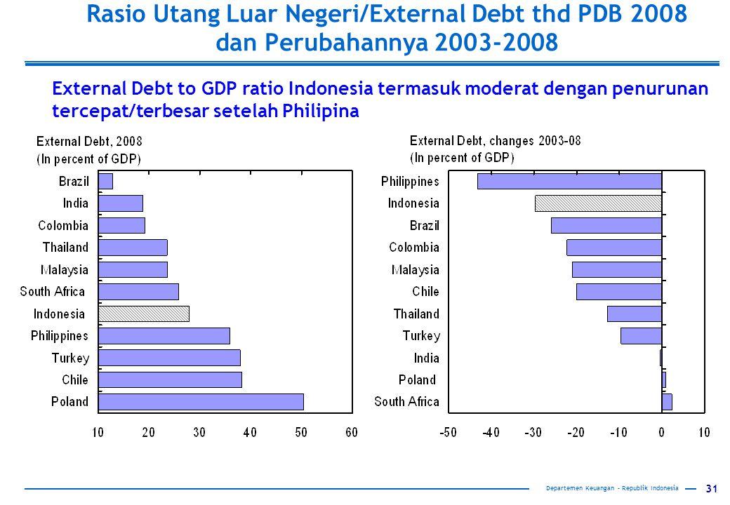 31 Rasio Utang Luar Negeri/External Debt thd PDB 2008 dan Perubahannya 2003-2008 External Debt to GDP ratio Indonesia termasuk moderat dengan penurunan tercepat/terbesar setelah Philipina Departemen Keuangan – Republik Indonesia