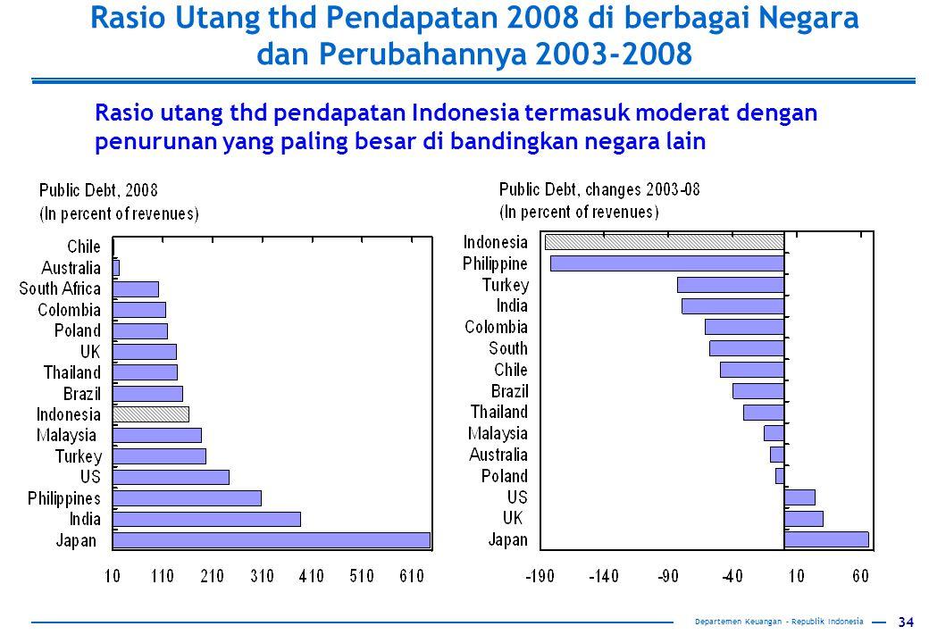 34 Rasio Utang thd Pendapatan 2008 di berbagai Negara dan Perubahannya 2003-2008 Rasio utang thd pendapatan Indonesia termasuk moderat dengan penurunan yang paling besar di bandingkan negara lain Departemen Keuangan – Republik Indonesia