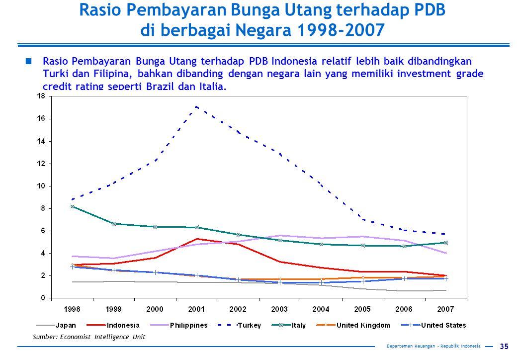 35 Departemen Keuangan – Republik Indonesia Rasio Pembayaran Bunga Utang terhadap PDB di berbagai Negara 1998-2007 Rasio Pembayaran Bunga Utang terhadap PDB Indonesia relatif lebih baik dibandingkan Turki dan Filipina, bahkan dibanding dengan negara lain yang memiliki investment grade credit rating seperti Brazil dan Italia.