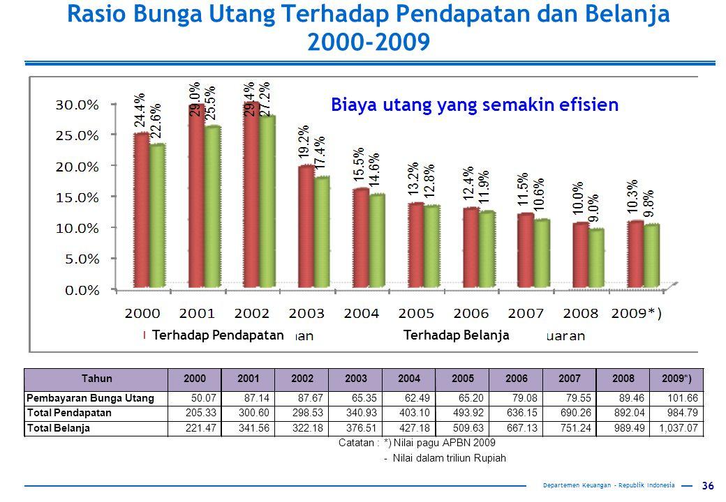 36 Departemen Keuangan – Republik Indonesia Rasio Bunga Utang Terhadap Pendapatan dan Belanja 2000-2009 Terhadap PendapatanTerhadap Belanja Biaya utang yang semakin efisien